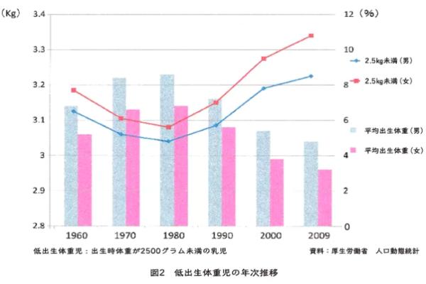 低出生体重児の年次推移